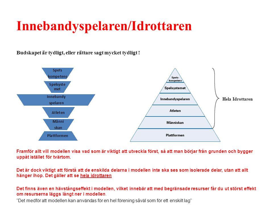 Svensk Innebandys Utvecklingsmodell SIU Så många som möjligt, så länge som möjligt