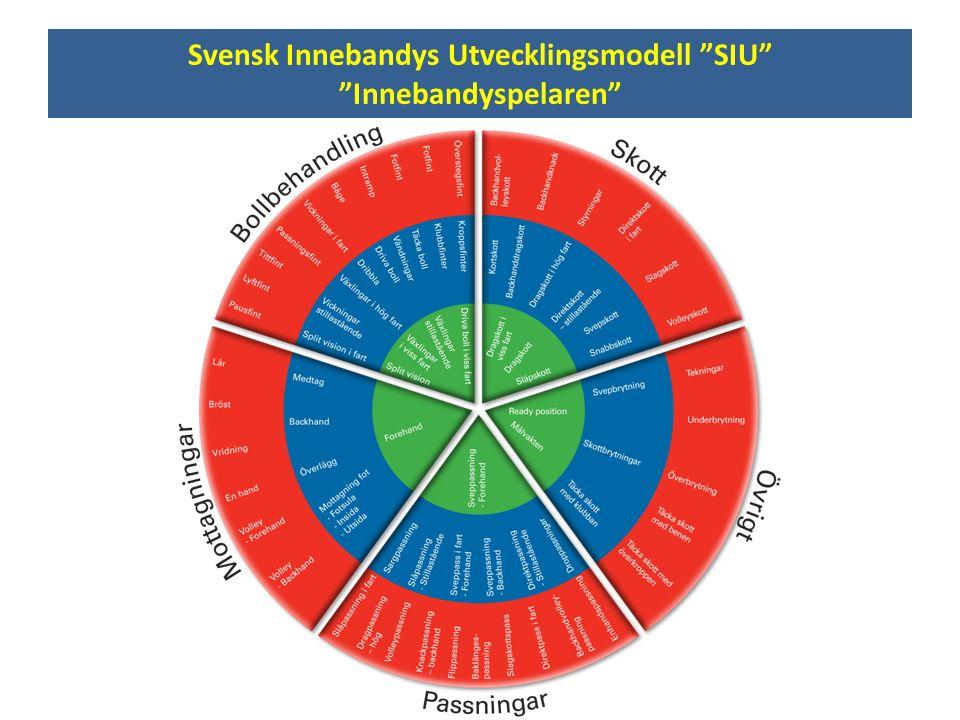 """Svensk Innebandys Utvecklingsmodell """"SIU"""" """"Innebandyspelaren"""""""