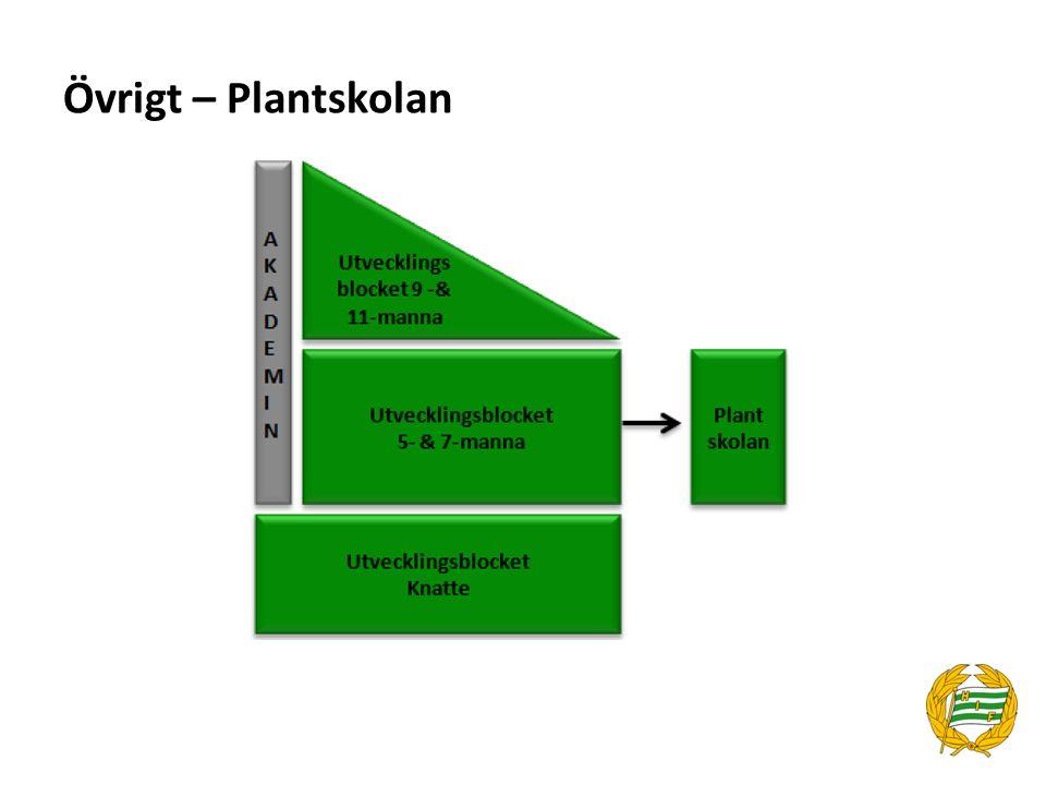 Övrigt – Plantskolan