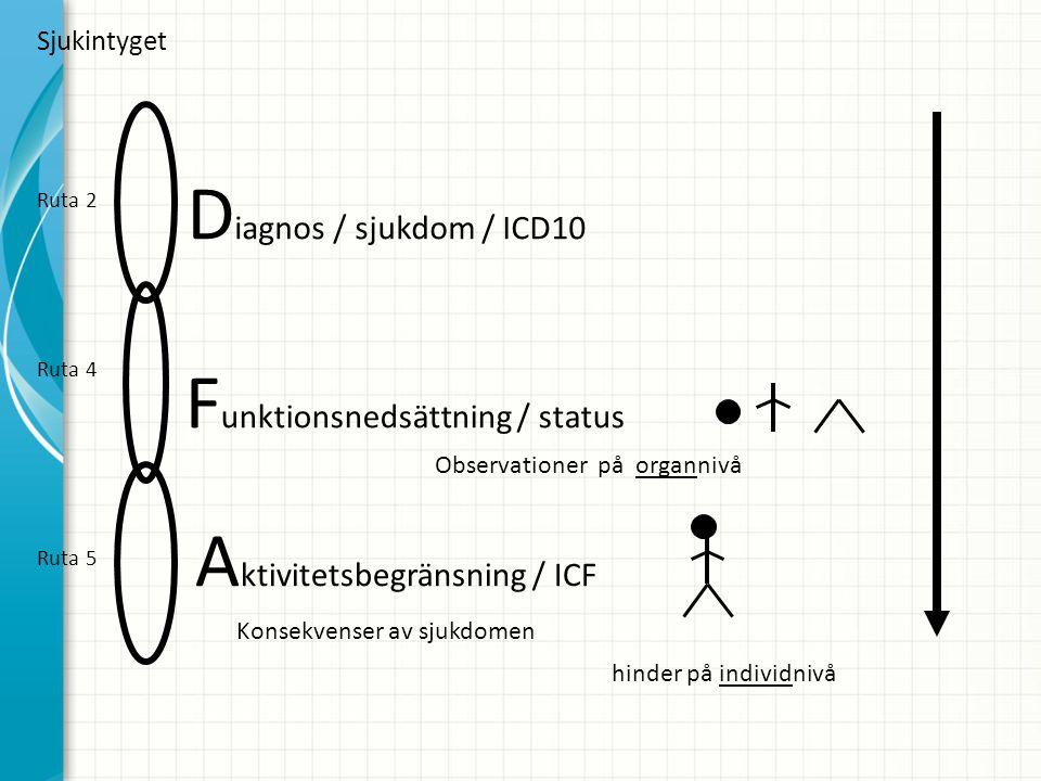 D iagnos / sjukdom / ICD10 F unktionsnedsättning / status Observationer på organnivå A ktivitetsbegränsning / ICF Konsekvenser av sjukdomen hinder på