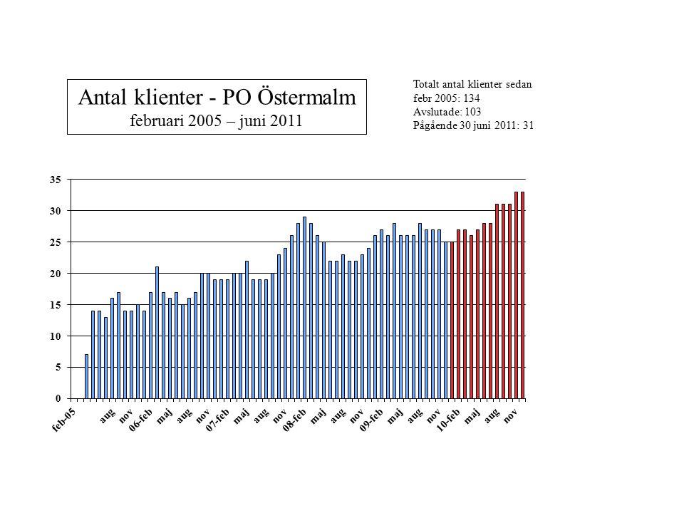 Antal klienter - PO Östermalm februari 2005 – juni 2011 Totalt antal klienter sedan febr 2005: 134 Avslutade: 103 Pågående 30 juni 2011: 31