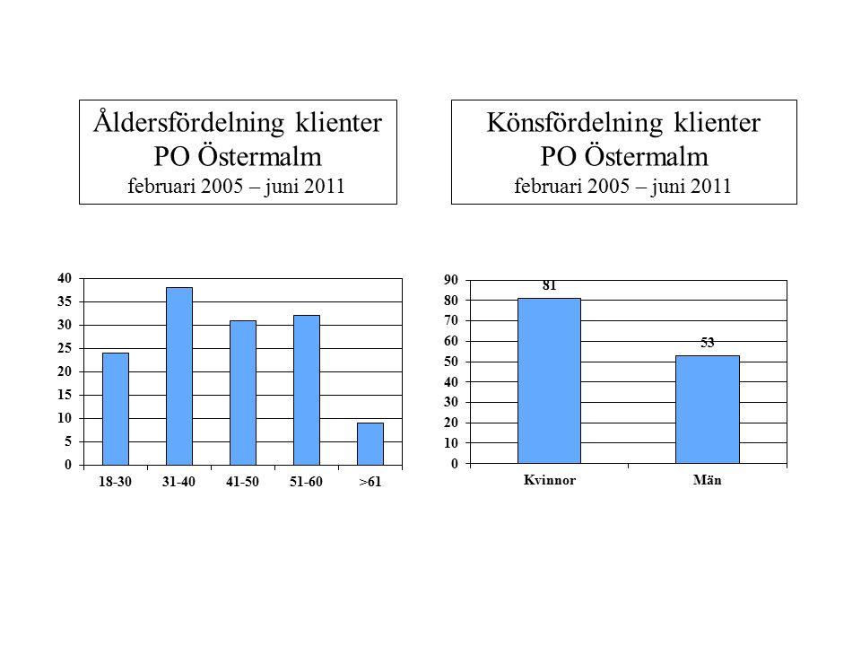 Psykiatrisk diagnos, klienter PO Östermalm februari 2005 – juni 2011 Redovisar här klienternas huvudsakliga diagnoser.