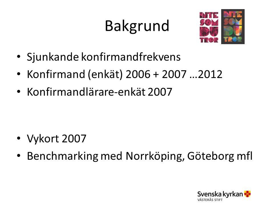 Bakgrund Sjunkande konfirmandfrekvens Konfirmand (enkät) 2006 + 2007 …2012 Konfirmandlärare-enkät 2007 Vykort 2007 Benchmarking med Norrköping, Götebo