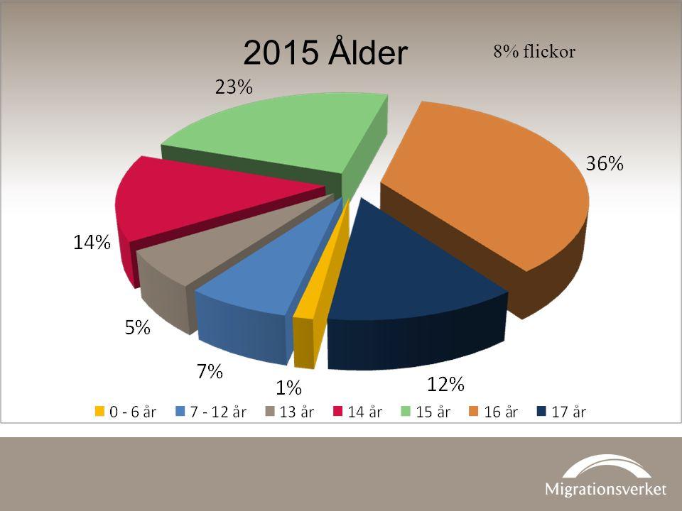 2015 Ålder 8% flickor
