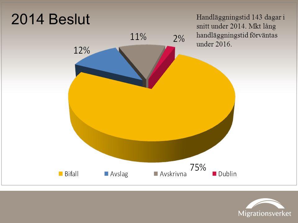 2014 Beslut Handläggningstid 143 dagar i snitt under 2014.