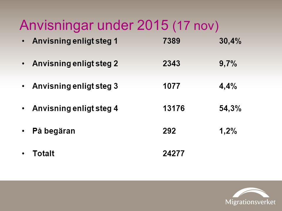 Anvisning enligt steg 1738930,4% Anvisning enligt steg 223439,7% Anvisning enligt steg 310774,4% Anvisning enligt steg 41317654,3% På begäran 2921,2% Totalt24277 Anvisningar under 2015 (17 nov)