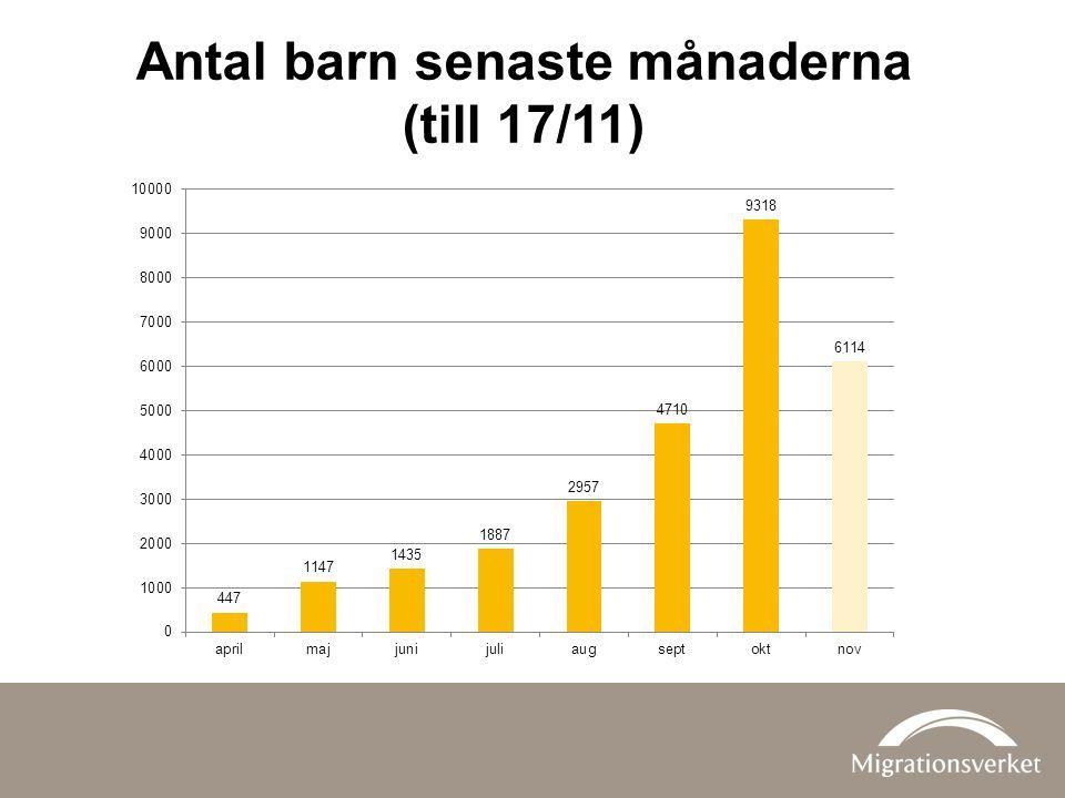 Antal barn senaste månaderna (till 17/11)