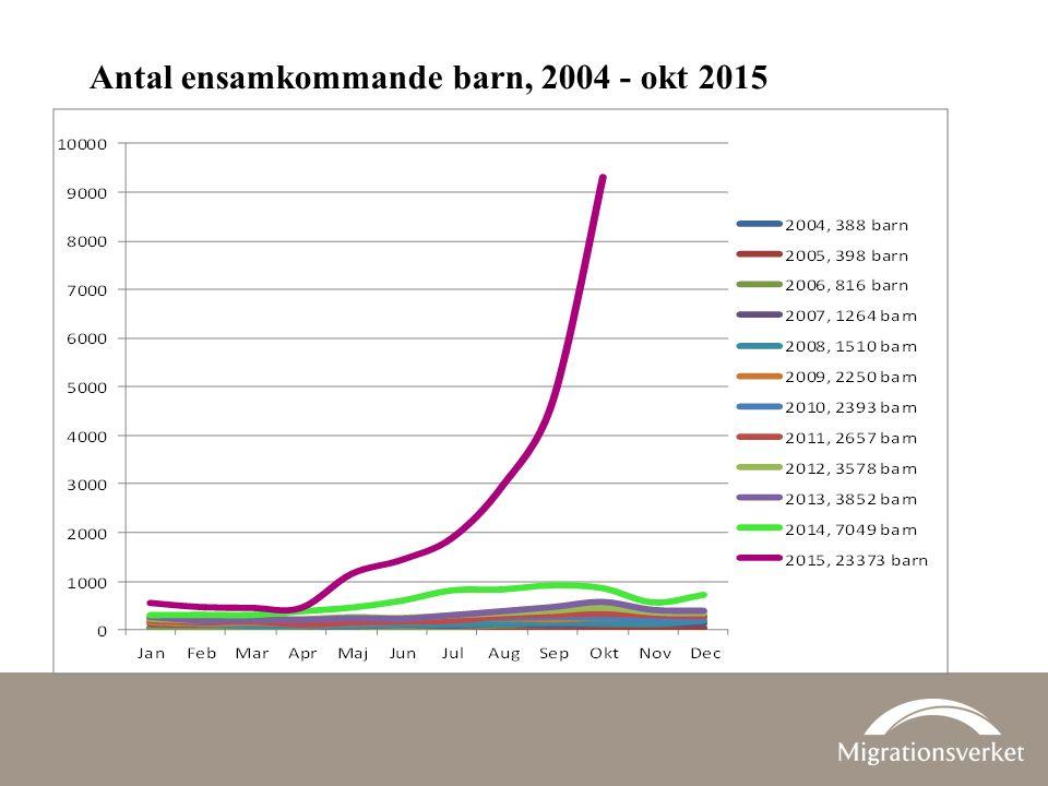 Antal ensamkommande barn, 2004 - okt 2015