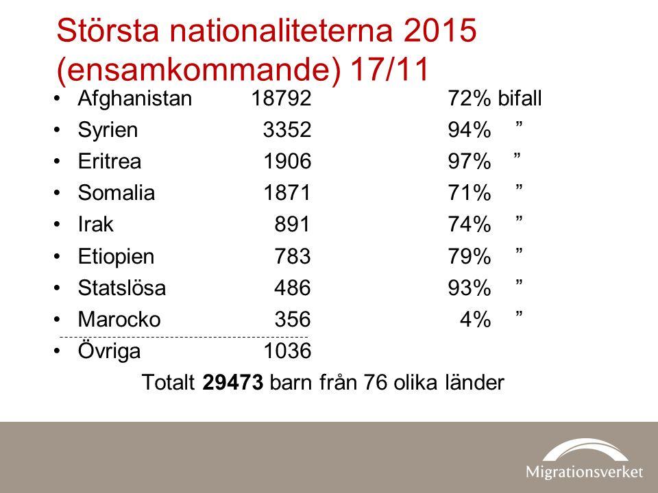 Största nationaliteterna 2015 (ensamkommande) 17/11 Afghanistan1879272% bifall Syrien 335294% Eritrea 190697% Somalia 187171% Irak 89174% Etiopien 78379% Statslösa 48693% Marocko 356 4% Övriga 1036 Totalt 29473 barn från 76 olika länder