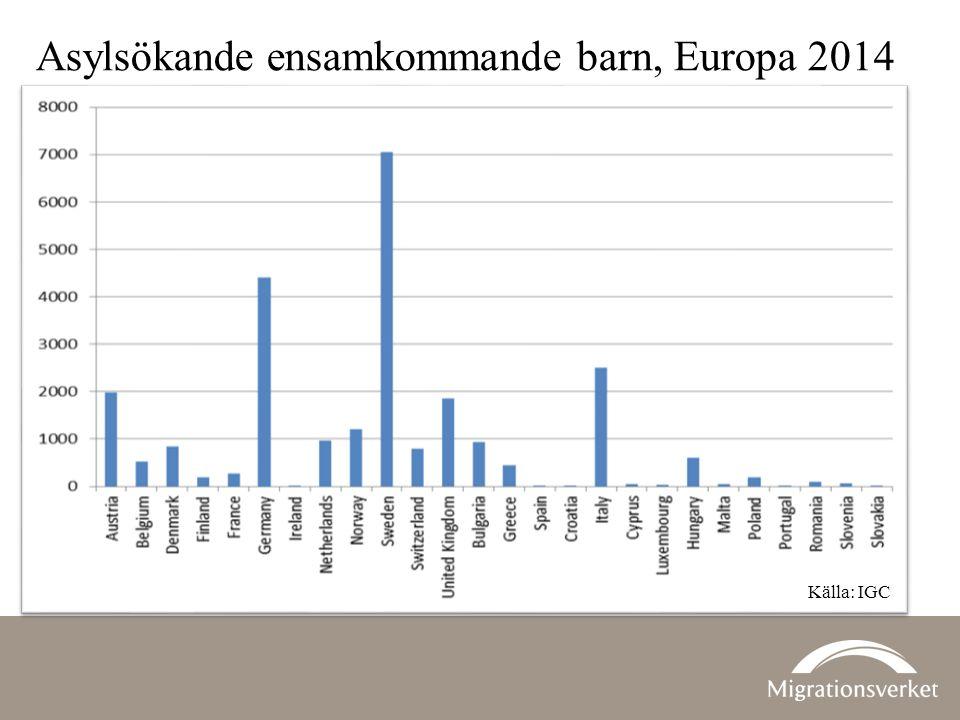 Asylsökande ensamkommande barn, Europa 2014 Källa: IGC