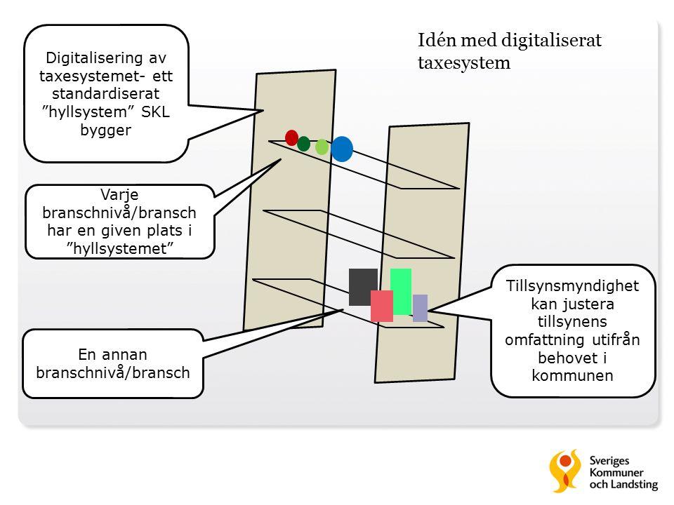 Digitalisering av taxesystemet- ett standardiserat hyllsystem SKL bygger Tillsynsmyndighet kan justera tillsynens omfattning utifrån behovet i kommunen Varje branschnivå/bransch har en given plats i hyllsystemet En annan branschnivå/bransch Idén med digitaliserat taxesystem