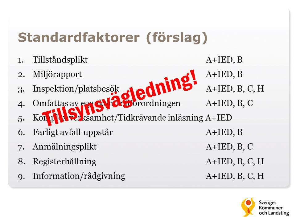 Standardfaktorer (förslag) 1.Tillståndsplikt A+IED, B 2.Miljörapport A+IED, B 3.Inspektion/platsbesök A+IED, B, C, H 4.Omfattas av egenkontrollförordningen A+IED, B, C 5.Komplex verksamhet/Tidkrävande inläsning A+IED 6.Farligt avfall uppstår A+IED, B 7.Anmälningsplikt A+IED, B, C 8.Registerhållning A+IED, B, C, H 9.Information/rådgivning A+IED, B, C, H Tillsynsvägledning!
