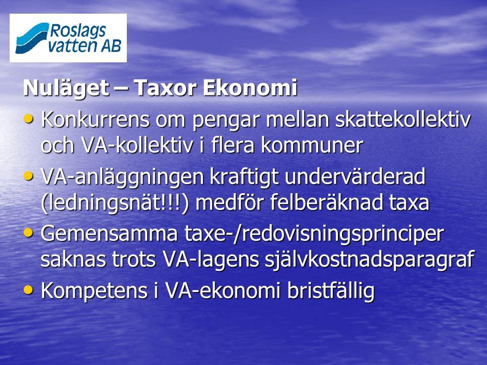 Nuläget – Taxor Ekonomi Konkurrens om pengar mellan skattekollektiv och VA-kollektiv i flera kommuner Konkurrens om pengar mellan skattekollektiv och