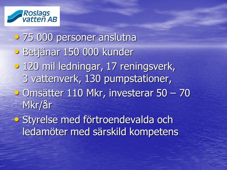 75 000 personer anslutna 75 000 personer anslutna Betjänar 150 000 kunder Betjänar 150 000 kunder 120 mil ledningar, 17 reningsverk, 3 vattenverk, 130