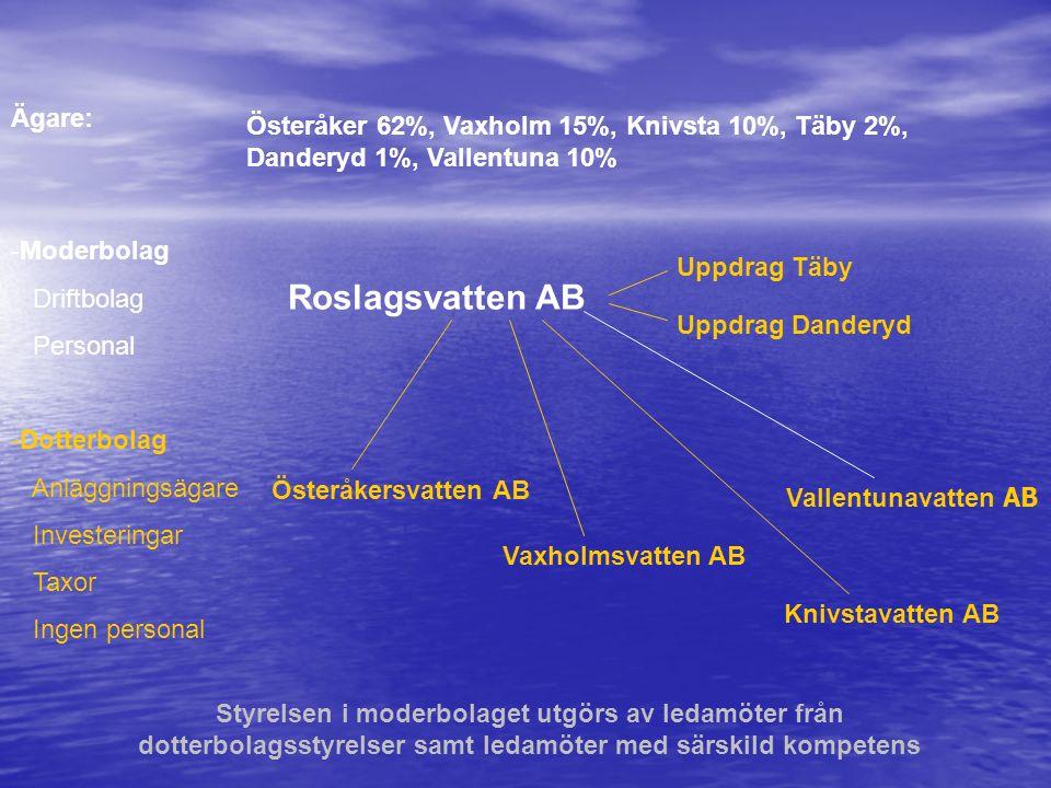 Ägare: Österåker 62%, Vaxholm 15%, Knivsta 10%, Täby 2%, Danderyd 1%, Vallentuna 10% -Moderbolag Driftbolag Personal Roslagsvatten AB Uppdrag Täby Upp