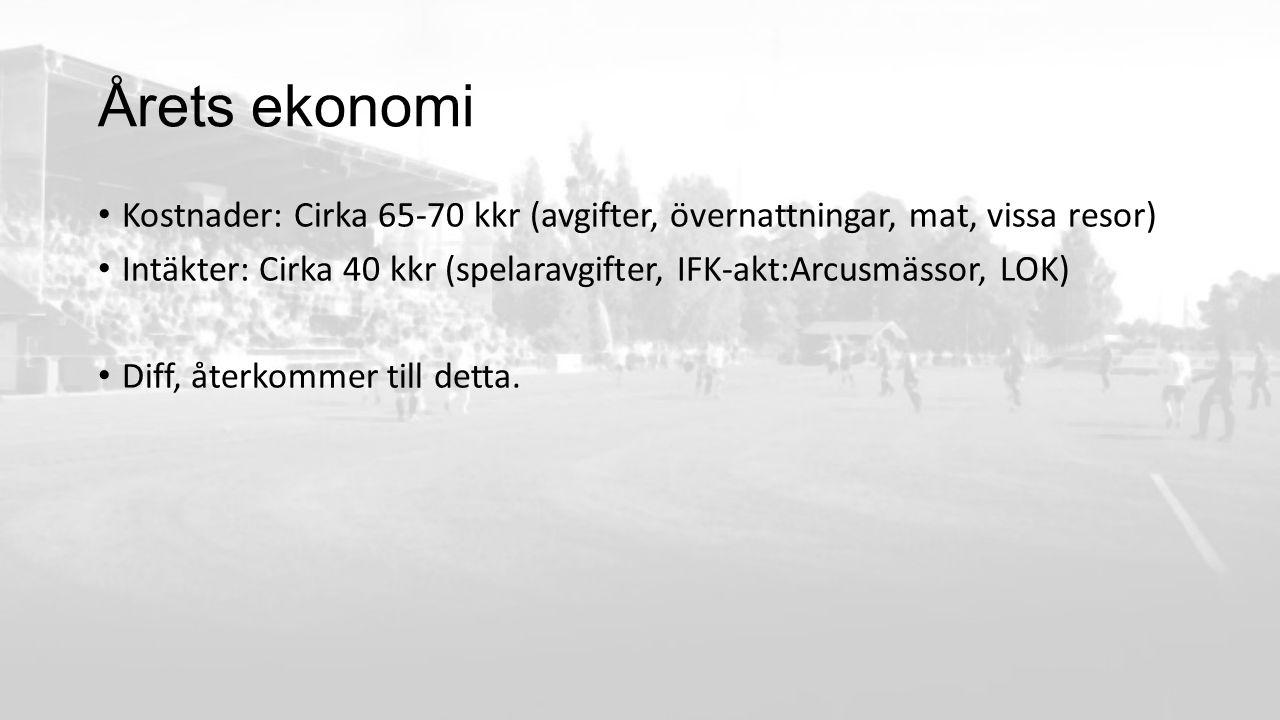 Årets ekonomi Kostnader: Cirka 65-70 kkr (avgifter, övernattningar, mat, vissa resor) Intäkter: Cirka 40 kkr (spelaravgifter, IFK-akt:Arcusmässor, LOK) Diff, återkommer till detta.