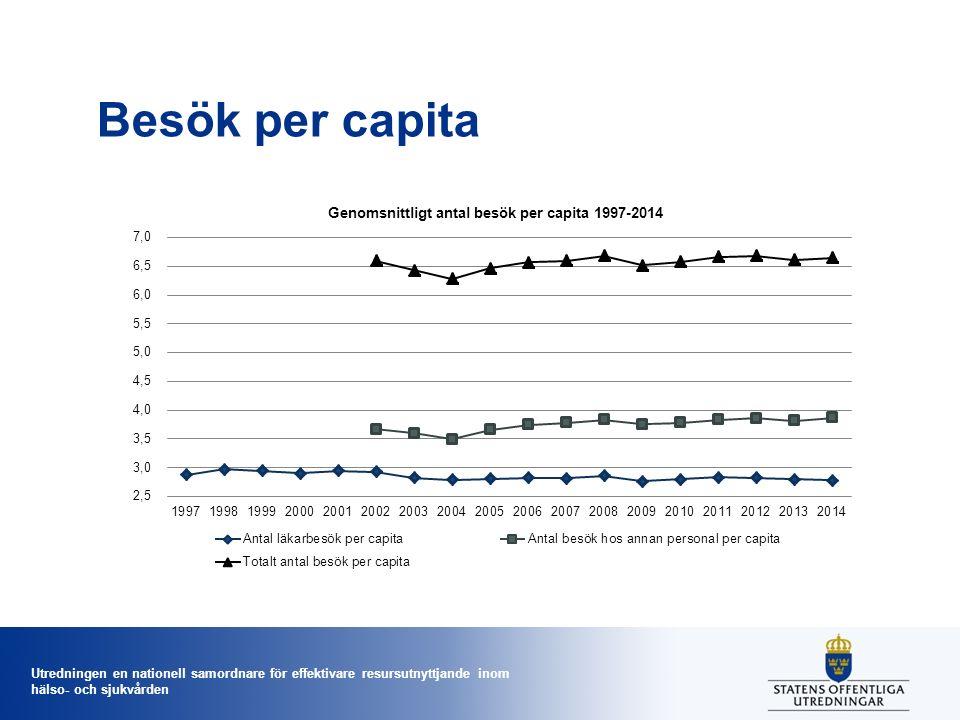 Utredningen en nationell samordnare för effektivare resursutnyttjande inom hälso- och sjukvården Besök per capita