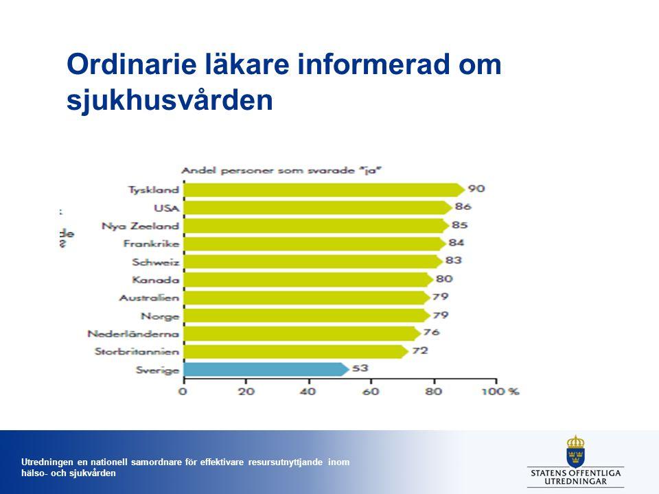 Utredningen en nationell samordnare för effektivare resursutnyttjande inom hälso- och sjukvården Sverige är sjukhusfixerat Förslag ändringar/tillägg i HSL: Grunden är vård nära befolkningen via öppen vård.