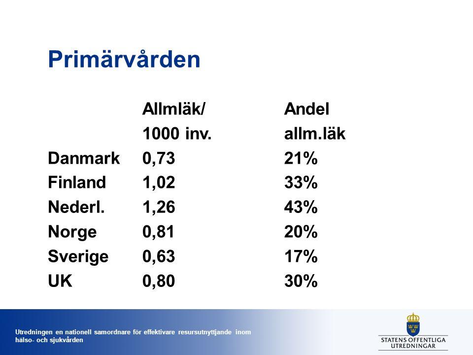 Utredningen en nationell samordnare för effektivare resursutnyttjande inom hälso- och sjukvården Primärvården Allmläk/Andel 1000 inv.allm.läk Danmark0,7321% Finland1,0233% Nederl.1,2643% Norge0,8120% Sverige0,6317% UK0,8030%