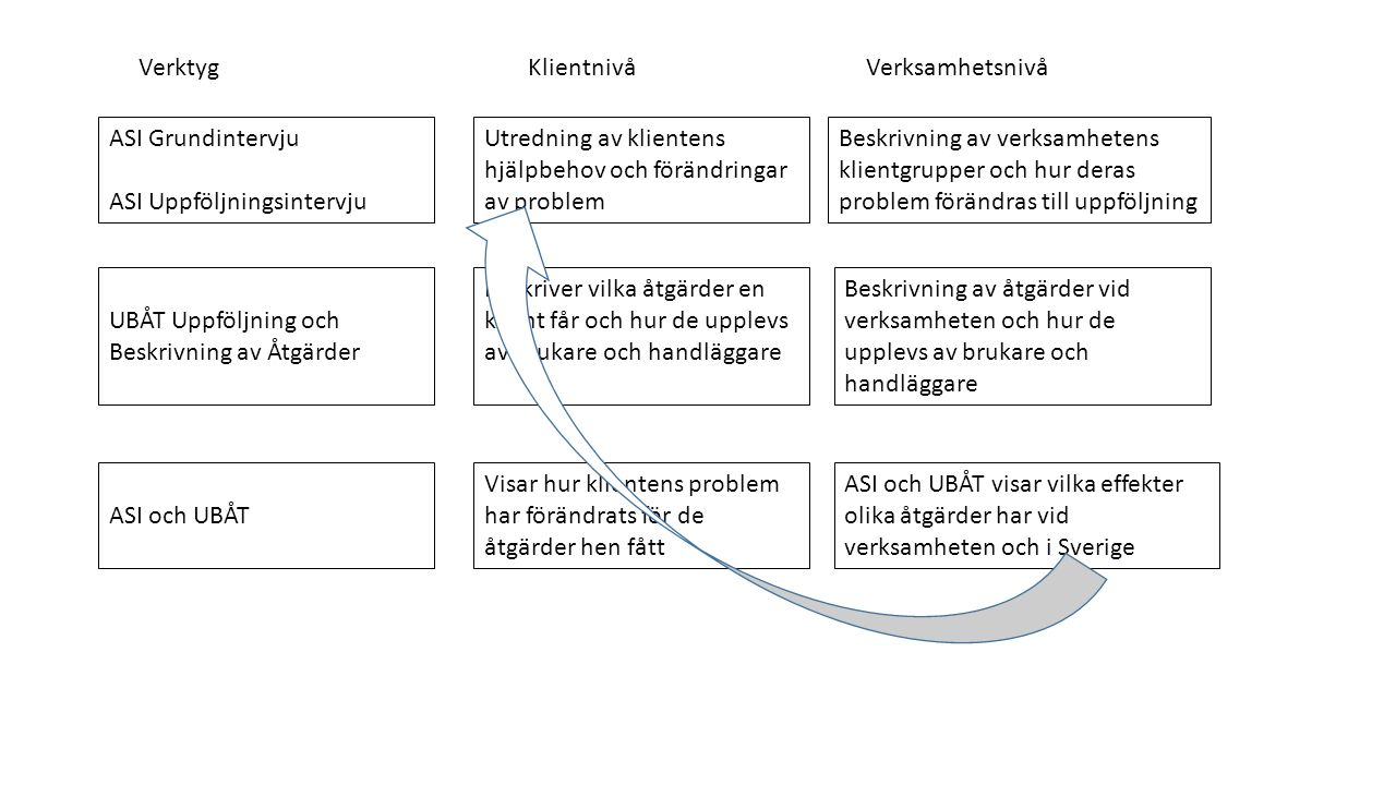 ASI Grundintervju ASI Uppföljningsintervju Utredning av klientens hjälpbehov och förändringar av problem Beskrivning av verksamhetens klientgrupper oc