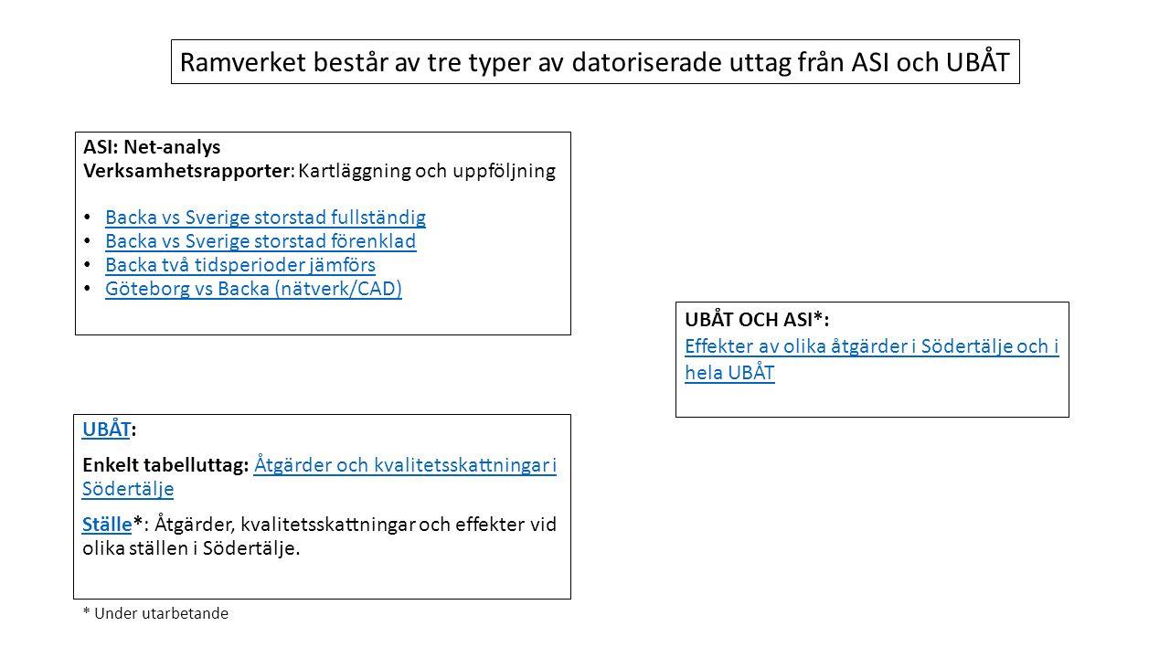ASI: Net-analys Verksamhetsrapporter: Kartläggning och uppföljning Backa vs Sverige storstad fullständig Backa vs Sverige storstad förenklad Backa två