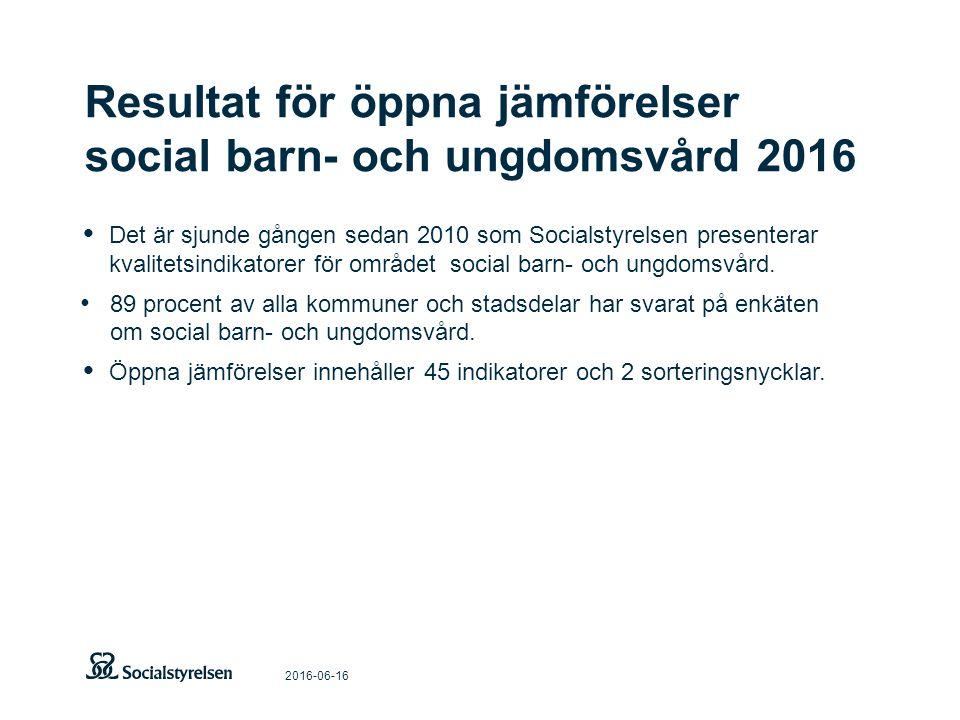 Resultat för öppna jämförelser social barn- och ungdomsvård 2016 2016-06-16 Det är sjunde gången sedan 2010 som Socialstyrelsen presenterar kvalitetsindikatorer för området social barn- och ungdomsvård.