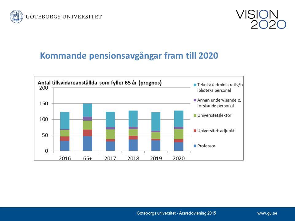 www.gu.se Kommande pensionsavgångar fram till 2020 Göteborgs universitet - Årsredovisning 2015