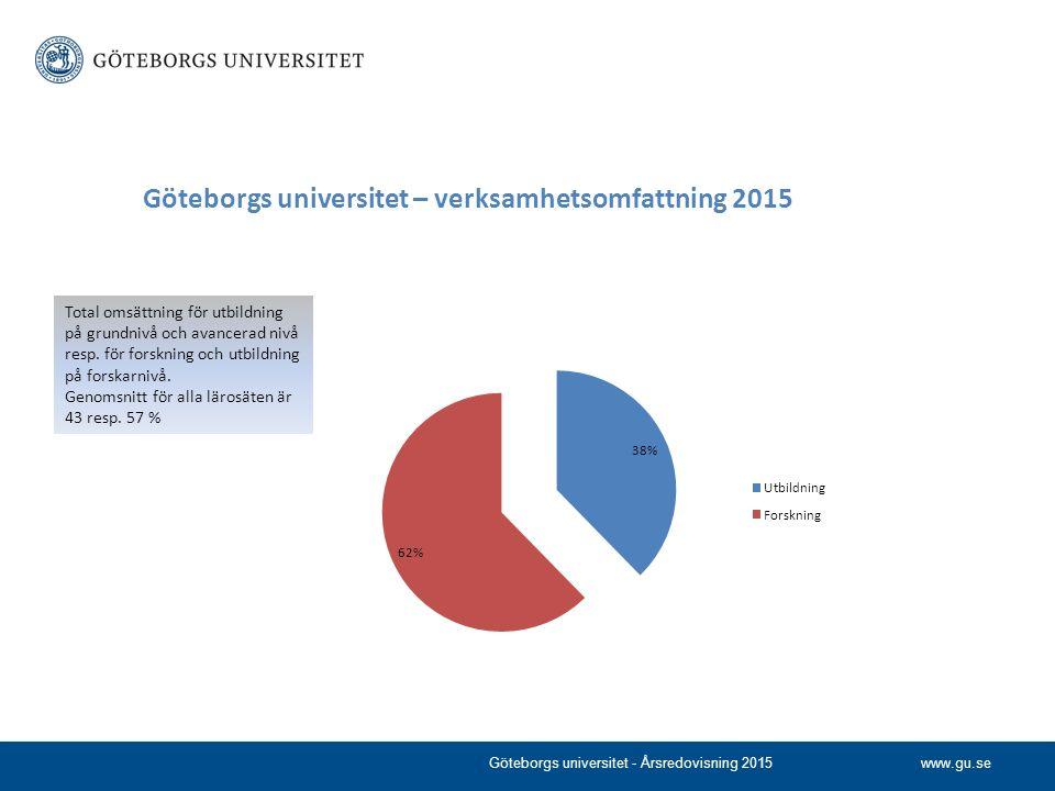 www.gu.se Göteborgs universitet – verksamhetsomfattning 2015 Total omsättning för utbildning på grundnivå och avancerad nivå resp. för forskning och u