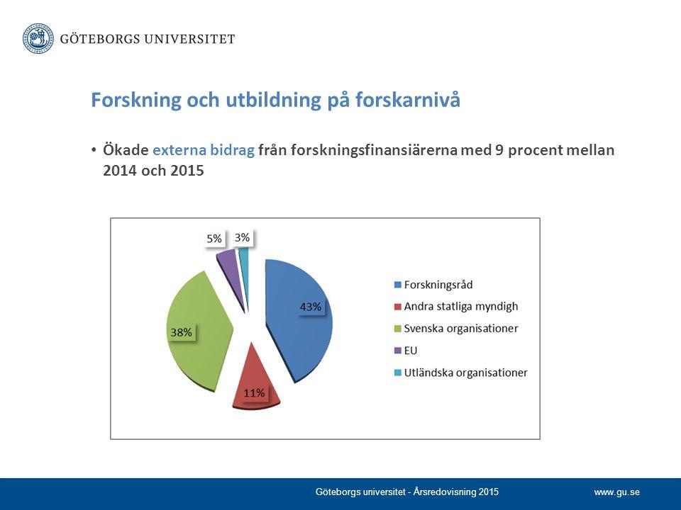 www.gu.se Forskning och utbildning på forskarnivå Ökade externa bidrag från forskningsfinansiärerna med 9 procent mellan 2014 och 2015 Göteborgs unive