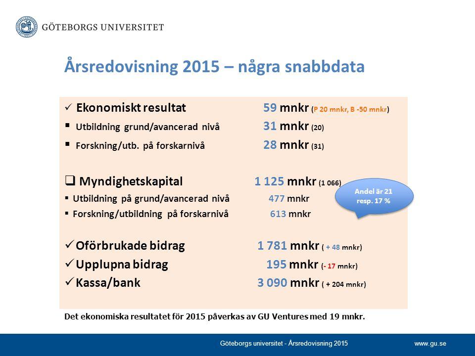 www.gu.se Ekonomiskt resultat 59 mnkr (P 20 mnkr, B -50 mnkr)  Utbildning grund/avancerad nivå 31 mnkr (20)  Forskning/utb. på forskarnivå 28 mnkr (