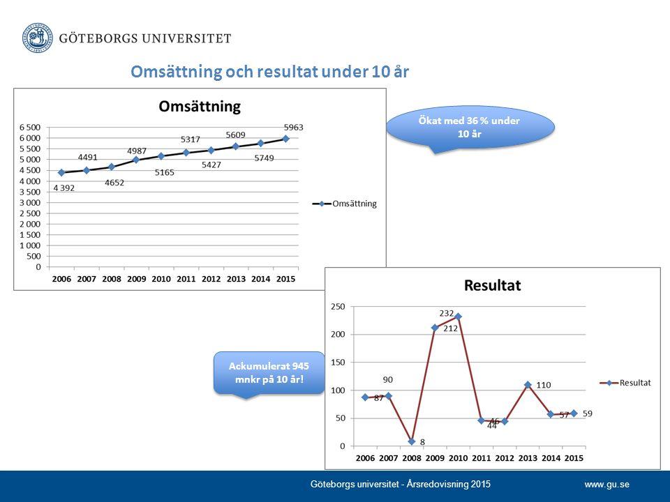 www.gu.se Omsättning och resultat under 10 år Göteborgs universitet - Årsredovisning 2015 Ökat med 36 % under 10 år Ackumulerat 945 mnkr på 10 år!