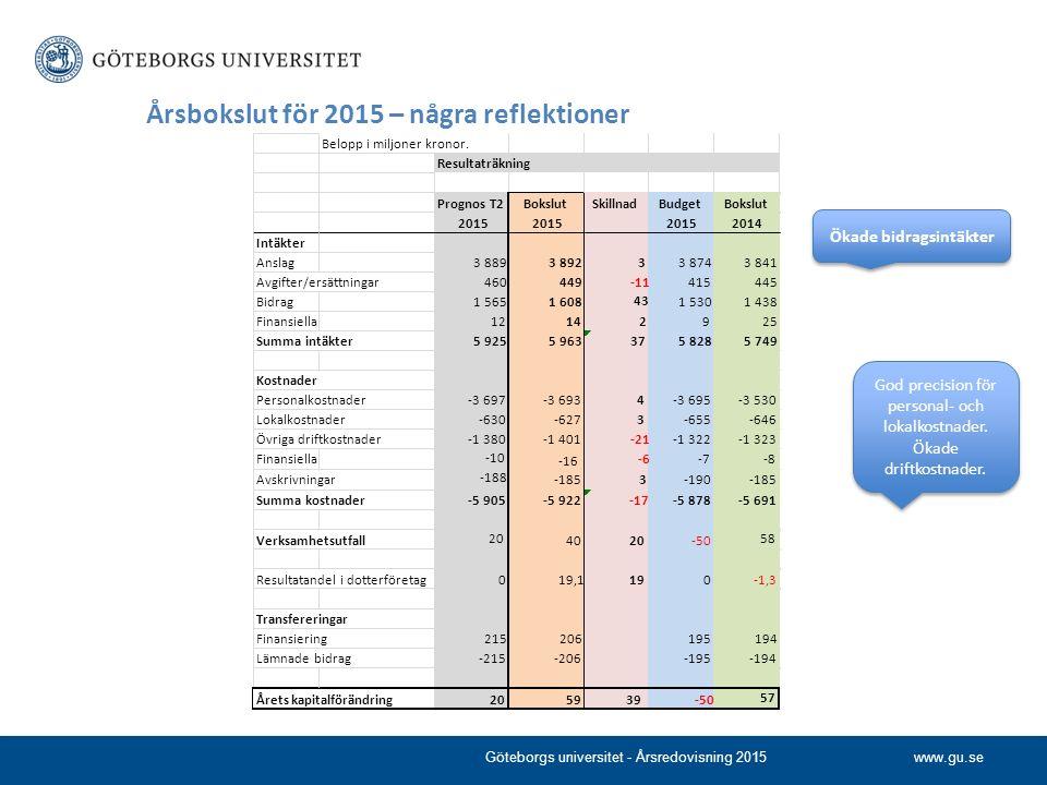 www.gu.se Årsbokslut för 2015 – några reflektioner Göteborgs universitet - Årsredovisning 2015 Ökade bidragsintäkter God precision för personal- och lokalkostnader.