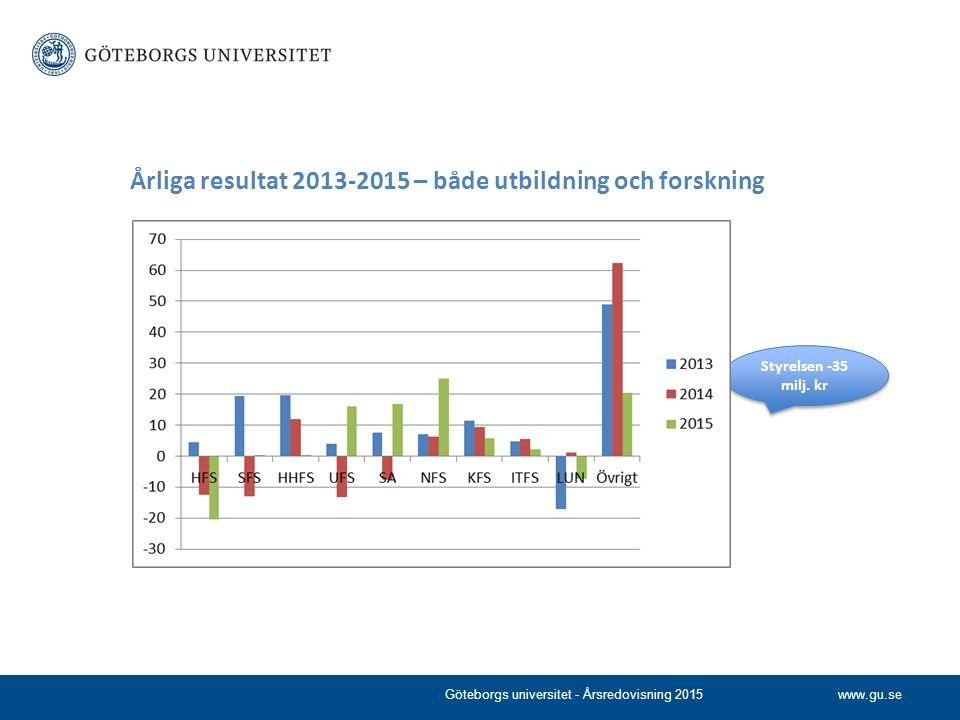 www.gu.se Årliga resultat 2013-2015 – både utbildning och forskning Göteborgs universitet - Årsredovisning 2015 Styrelsen -35 milj.