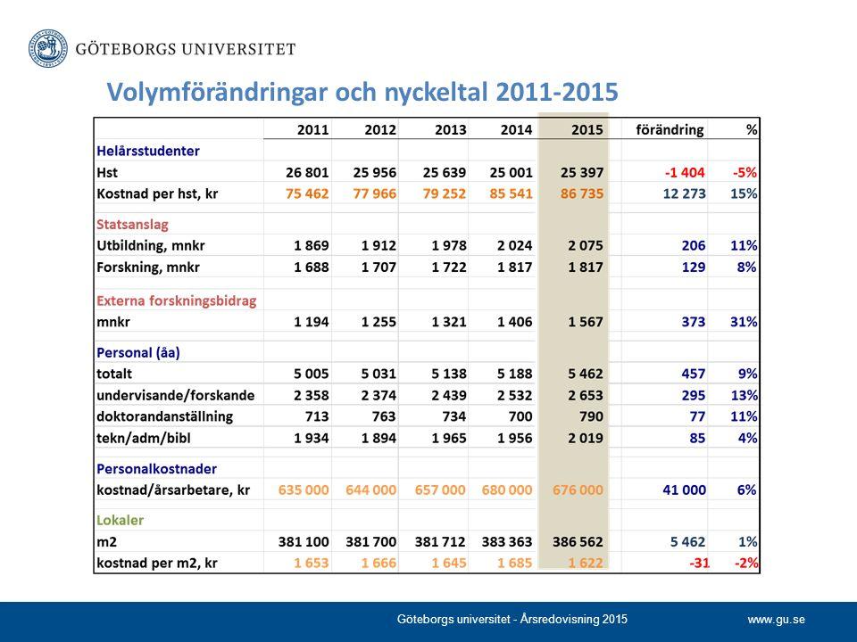 www.gu.se Volymförändringar och nyckeltal 2011-2015 Göteborgs universitet - Årsredovisning 2015