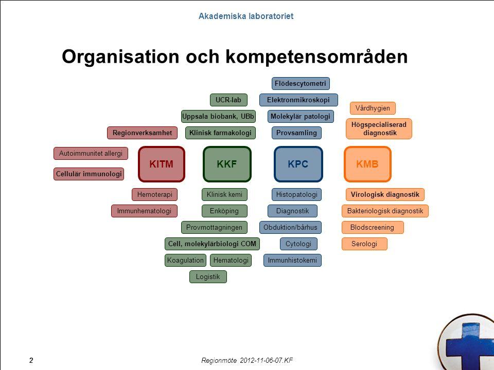 Akademiska laboratoriet Regionmöte 2012-11-06-07.KF3 Öppet dygnet runt alla dagar på året (KKF, Transfusionsmedicin) Beredskap för transplantationer dygnet runt (Cellulär immunologi) Regionens kunskapscentrum för virologi Hanterar dagligen drygt 5500 prov på vilka det utförs ca 25.000 analyser/undersökningar Akademiska laboratoriet
