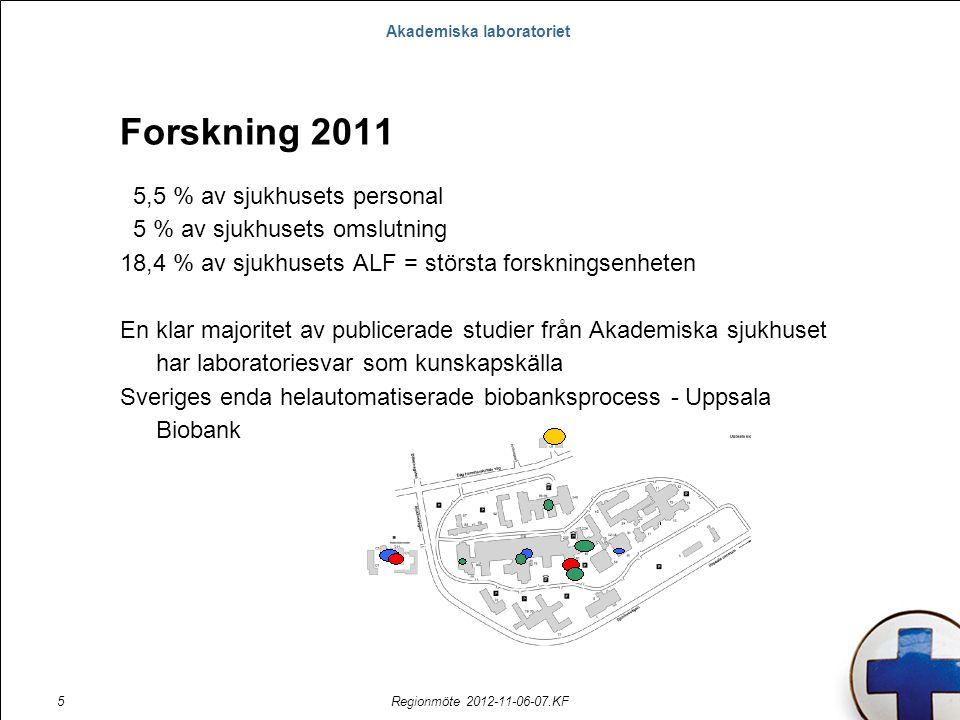 Akademiska laboratoriet Regionmöte 2012-11-06-07.KF5 5,5 % av sjukhusets personal 5 % av sjukhusets omslutning 18,4 % av sjukhusets ALF = största forskningsenheten En klar majoritet av publicerade studier från Akademiska sjukhuset har laboratoriesvar som kunskapskälla Sveriges enda helautomatiserade biobanksprocess - Uppsala Biobank Forskning 2011