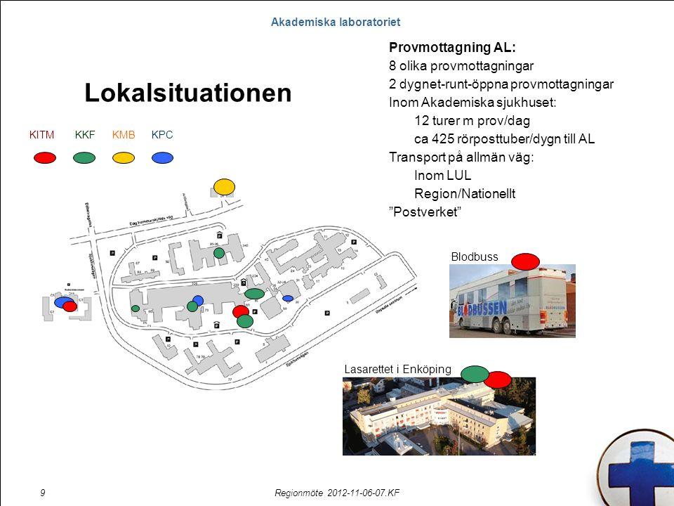 Akademiska laboratoriet Regionmöte 2012-11-06-07.KF9 KITMKKFKPCKMB Lokalsituationen Provmottagning AL: 8 olika provmottagningar 2 dygnet-runt-öppna provmottagningar Inom Akademiska sjukhuset: 12 turer m prov/dag ca 425 rörposttuber/dygn till AL Transport på allmän väg: Inom LUL Region/Nationellt Postverket Blodbuss Lasarettet i Enköping