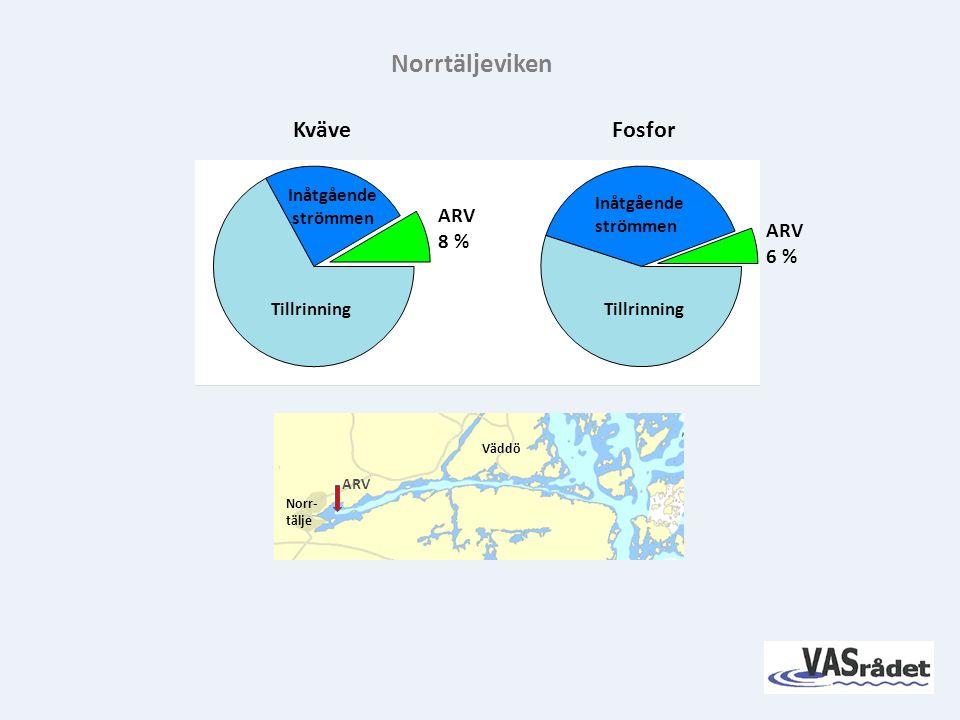 KväveFosfor Norrtäljeviken Tillrinning ARV 6 % ARV 8 % Inåtgående strömmen Inåtgående strömmen Norr- tälje Väddö ARV