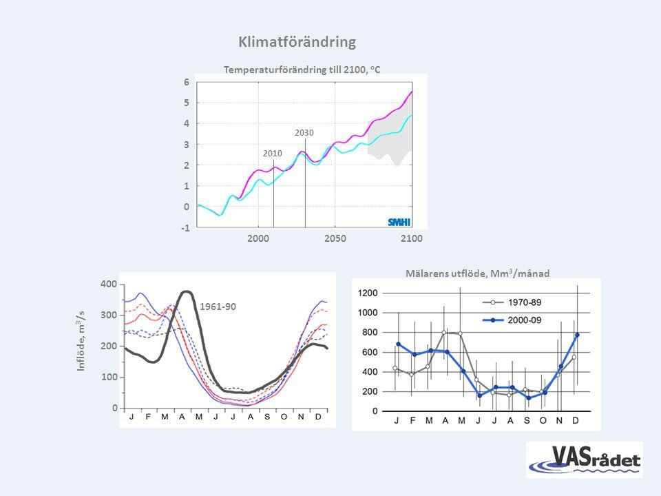 1961-90 0 400 300 200 100 0 2 3 4 5 6 1 20002050 2100 Temperaturförändring till 2100, o C 2010 2030 Inflöde, m 3 /s Klimatförändring Mälarens utflöde, Mm 3 /månad
