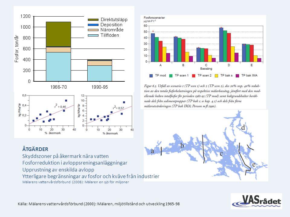 Källa: Mälarens vattenvårdsförbund (2000): Mälaren, miljötillstånd och utveckling 1965-98 ÅTGÄRDER Skyddszoner på åkermark nära vatten Fosforreduktion i avloppsreningsanläggningar Upprustning av enskilda avlopp Ytterligare begränsningar av fosfor och kväve från industrier Mälarens vattenvårdsförbund (2008): Mälaren en sjö för miljoner