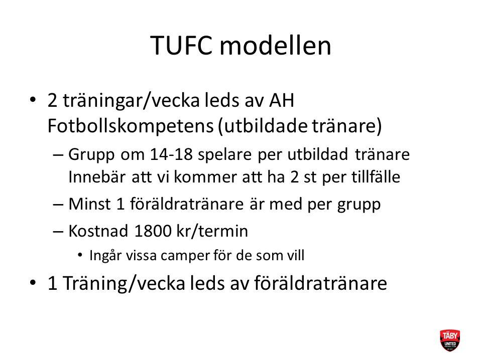 TUFC modellen 2 träningar/vecka leds av AH Fotbollskompetens (utbildade tränare) – Grupp om 14-18 spelare per utbildad tränare Innebär att vi kommer att ha 2 st per tillfälle – Minst 1 föräldratränare är med per grupp – Kostnad 1800 kr/termin Ingår vissa camper för de som vill 1 Träning/vecka leds av föräldratränare