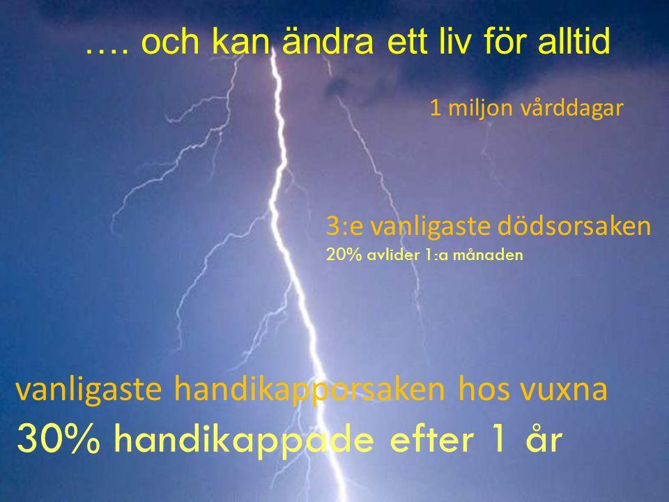 Strokerådet Ålder Per 100 000 Stroke i olika åldrar för män och kvinnor i Sverige Samhällets börda för stroke kommer att öka av demografiska skäl Män Kvinnor
