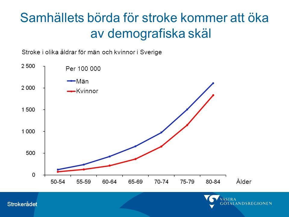 Strokerådet Ålder Per 100 000 Stroke i olika åldrar för män och kvinnor i Sverige Samhällets börda för stroke kommer att öka av demografiska skäl Män