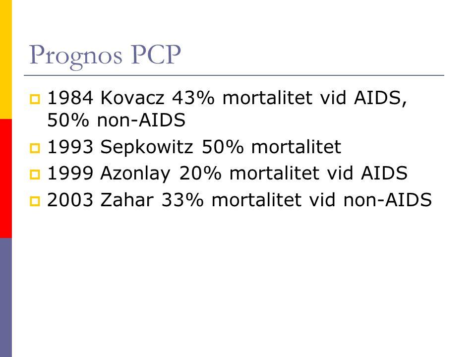 Prognos PCP  1984 Kovacz 43% mortalitet vid AIDS, 50% non-AIDS  1993 Sepkowitz 50% mortalitet  1999 Azonlay 20% mortalitet vid AIDS  2003 Zahar 33% mortalitet vid non-AIDS