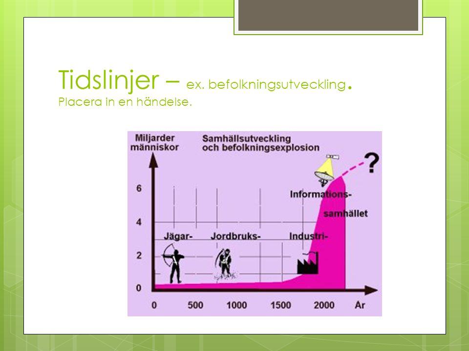Tidslinjer – ex. befolkningsutveckling. Placera in en händelse.
