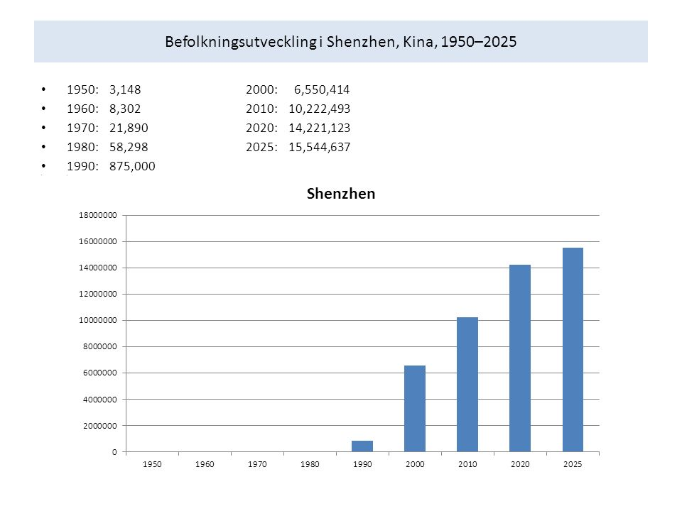 Befolkningsutveckling i Shenzhen, Kina, 1950–2025 1950:3,148 2000: 6,550,414 1960:8,302 2010: 10,222,493 1970:21,890 2020: 14,221,123 1980:58,2982025: 15,544,637 1990:875,000 l