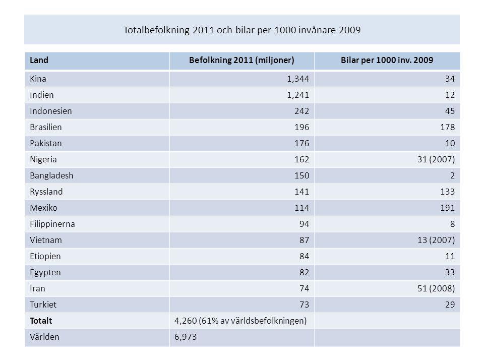 Totalbefolkning 2011 och bilar per 1000 invånare 2009 LandBefolkning 2011 (miljoner)Bilar per 1000 inv.