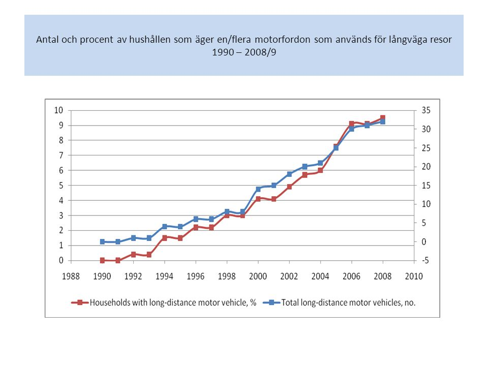 Antal och procent av hushållen som äger en/flera motorfordon som används för långväga resor 1990 – 2008/9