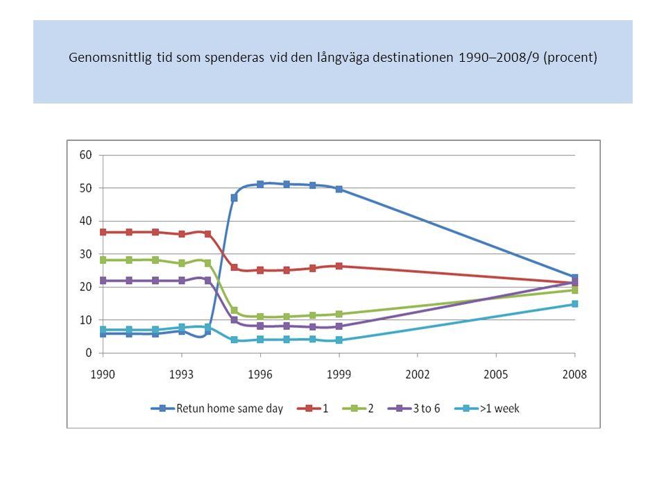 Genomsnittlig tid som spenderas vid den långväga destinationen 1990–2008/9 (procent)