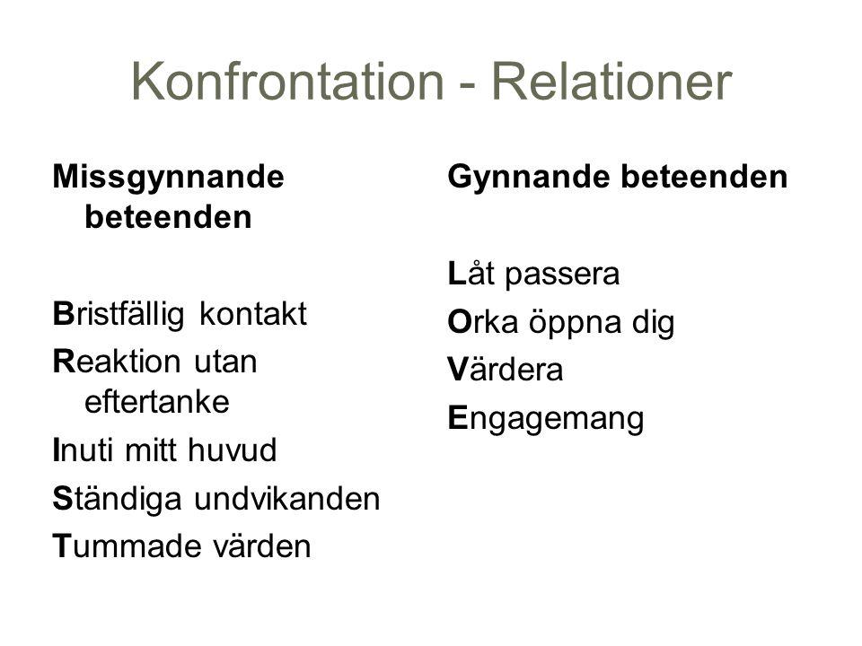 Konfrontation - Relationer Missgynnande beteenden Bristfällig kontakt Reaktion utan eftertanke Inuti mitt huvud Ständiga undvikanden Tummade värden Gy